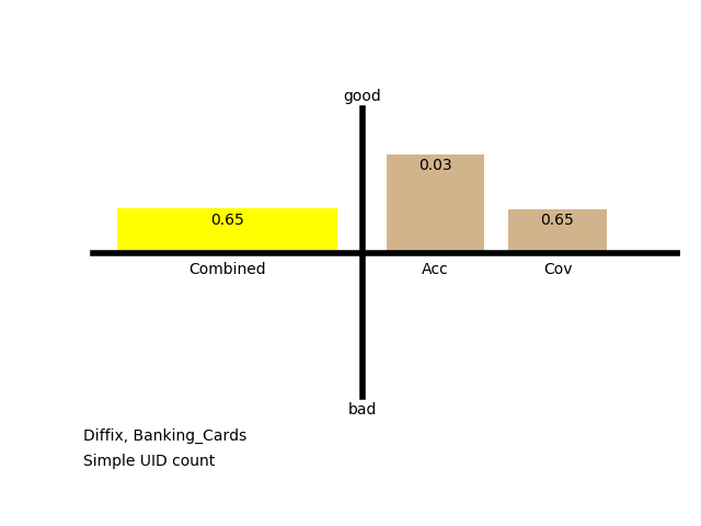 Utility: Simple UID Count, Banking Cards Table