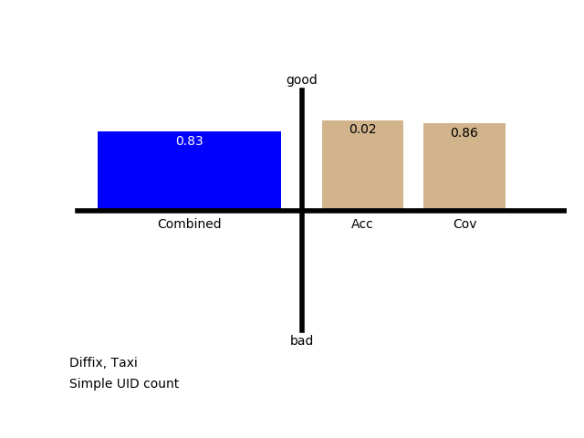 Utility: Simple UID Count, Taxi Table