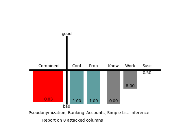 Defense: Simple List Inference, Banking Accounts Table