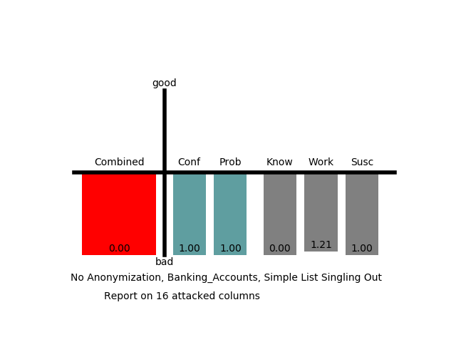 Defense: Simple List Singling Out, Banking Accounts Table